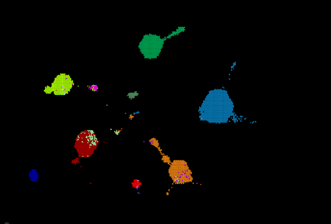 Clustering | Systems Biology Group